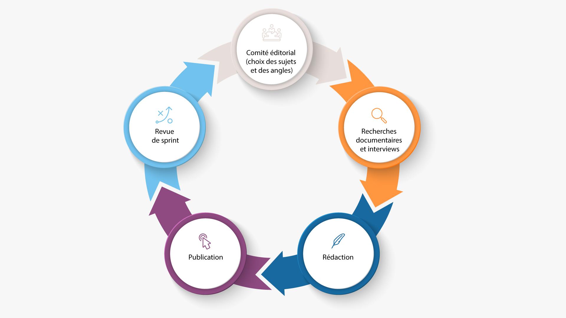 Un sprint pour votre stratégie de content marketing