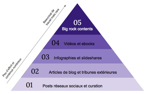 Schéma Pyramide content marketing