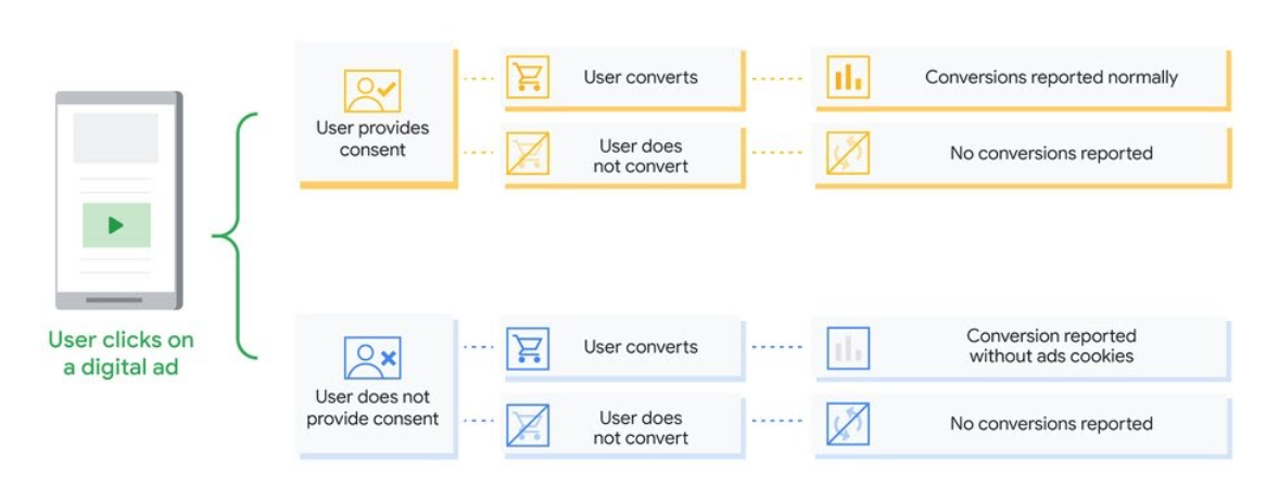 Google Consent mode : quatre parcours utilisateur après un clic sur une publicité